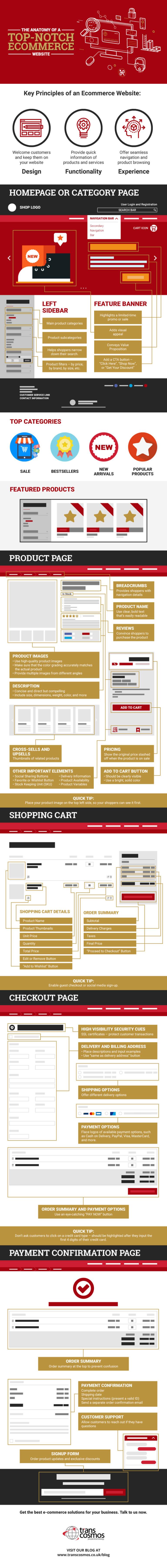 Cara Memaksimalkan Penjualan Produk : Anatomi Toko Online yang Sukses