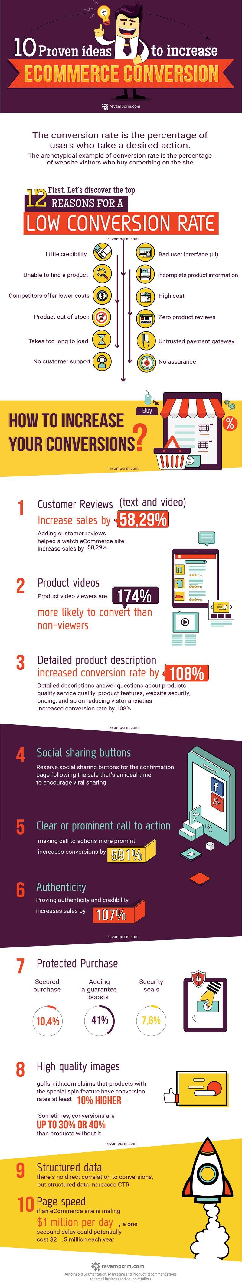 Anda Memiliki Toko Online - 10 Ide ini Terbukti Bisa Meningkatkan Konversi Penjualan [Infografik]