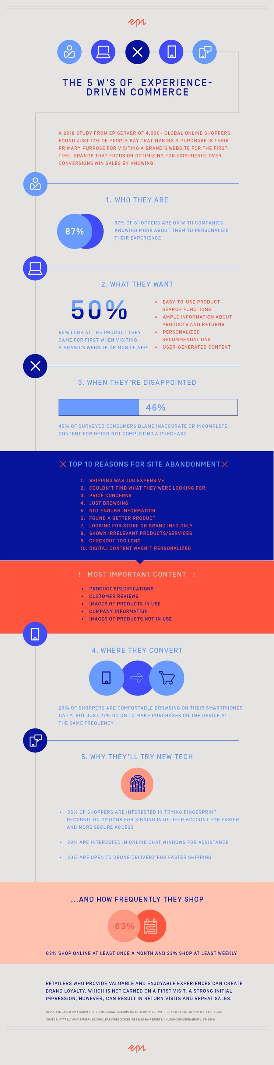 Mulai Membangun Toko Online  5 Hal Yang Perlu Anda Ketahui Tentang Pelanggan Anda Infografik