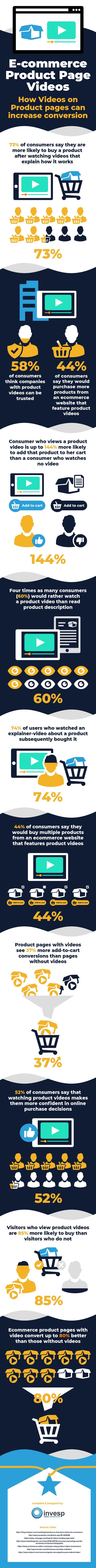 Cara Meningkatkan Penjualan Toko Online 11 Statistik Video Produk Yang Perlu Diketahui